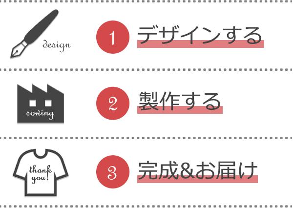 1)デザインする 2)製作する 3)完成&お届け